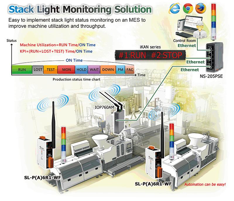 Gestão à Vista Monitoramento de Sistemas ANDON