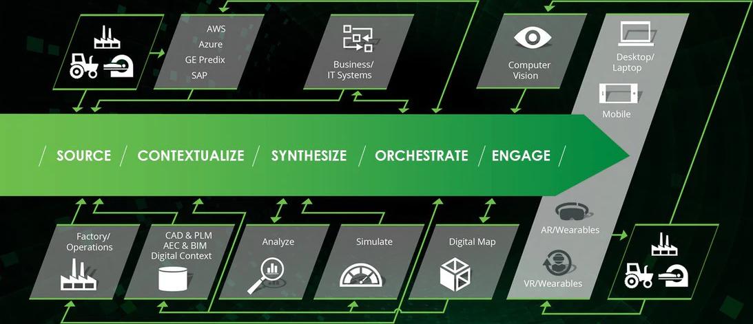 ThingWorx Plataforma IoT Industrial Completa e Abrangente